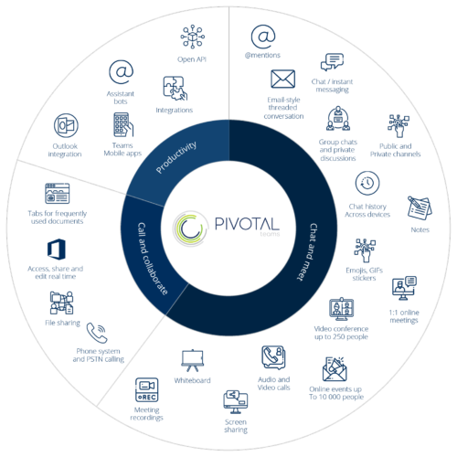 Pivotal Teams